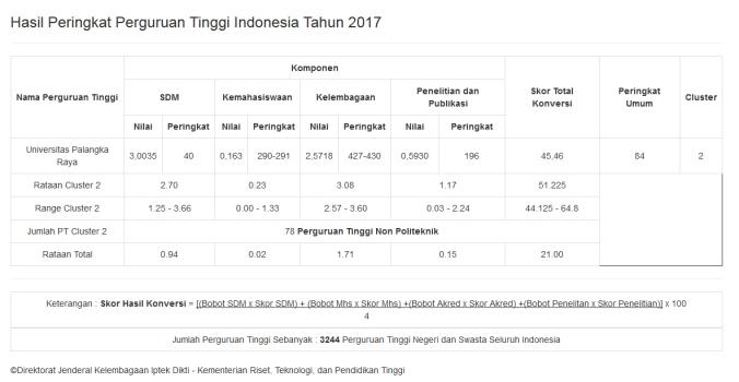 Peringkat UPR 2017